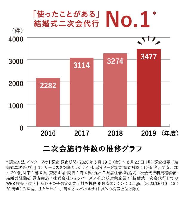 「使ったことがある」結婚式二次会代行No.1 二次会施行件数の推移グラフ ご利用者組数 30,000組達成!!